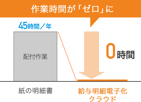 作業時間が「ゼロ」に 紙の明細書(配布時間)[45時間/年]→給与明細電子化クラウド[0時間]