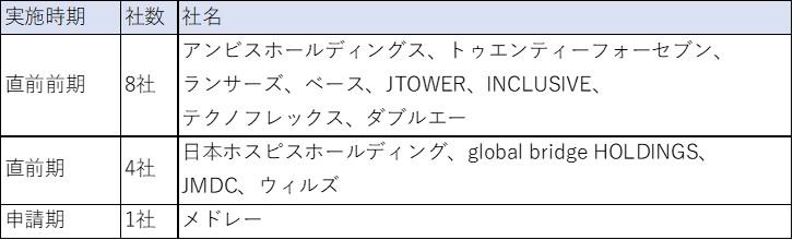 2019年のIPO企業におけるM&A実施状況