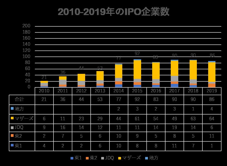 IPO企業数