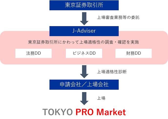 TOKYO PRO Market上場への流れ(参考:東京証券取引所ホームページ)