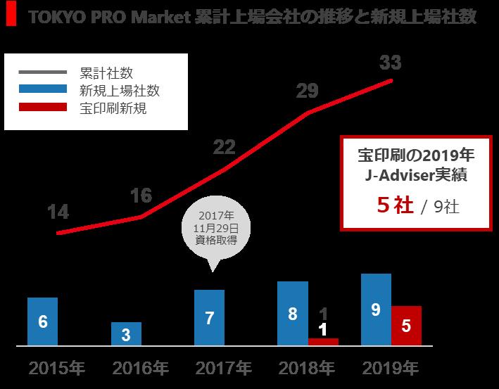 最近5年間の上場会社数の推移。2020年は3月末までで2社が新規上場、1社がセントレックスへのステップアップによる上場廃止(ニッソウ)(2019年末まで)