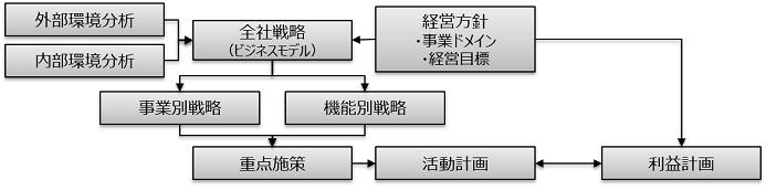図表1 事業計画の構成要素