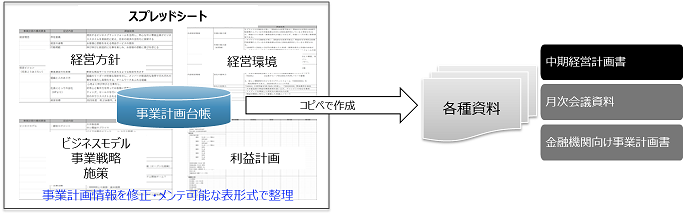 図表2 事業計画台帳と各種資料関係