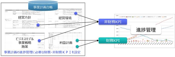 図表3 KPIによる事業計画の進捗管理