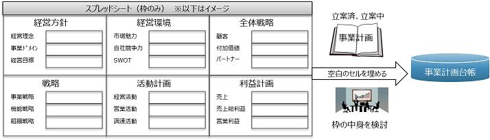 図表4 事業計画台帳の作成
