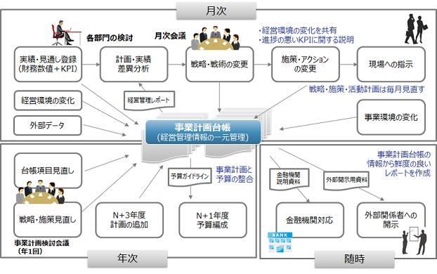 図表5 事業計画管理の運用イメージ