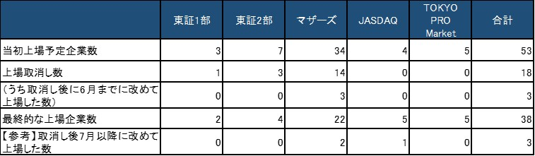 2020年1月から2020年6月の東京証券取引所での新規上場企業データ