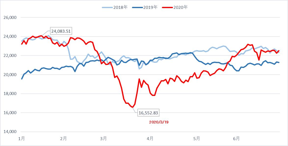 日経平均株価3ヵ年比較
