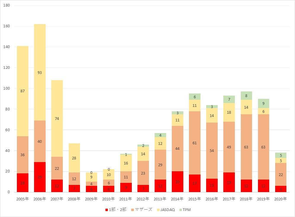 図4 2005年以降の東京証券取引所の上場企業数推移