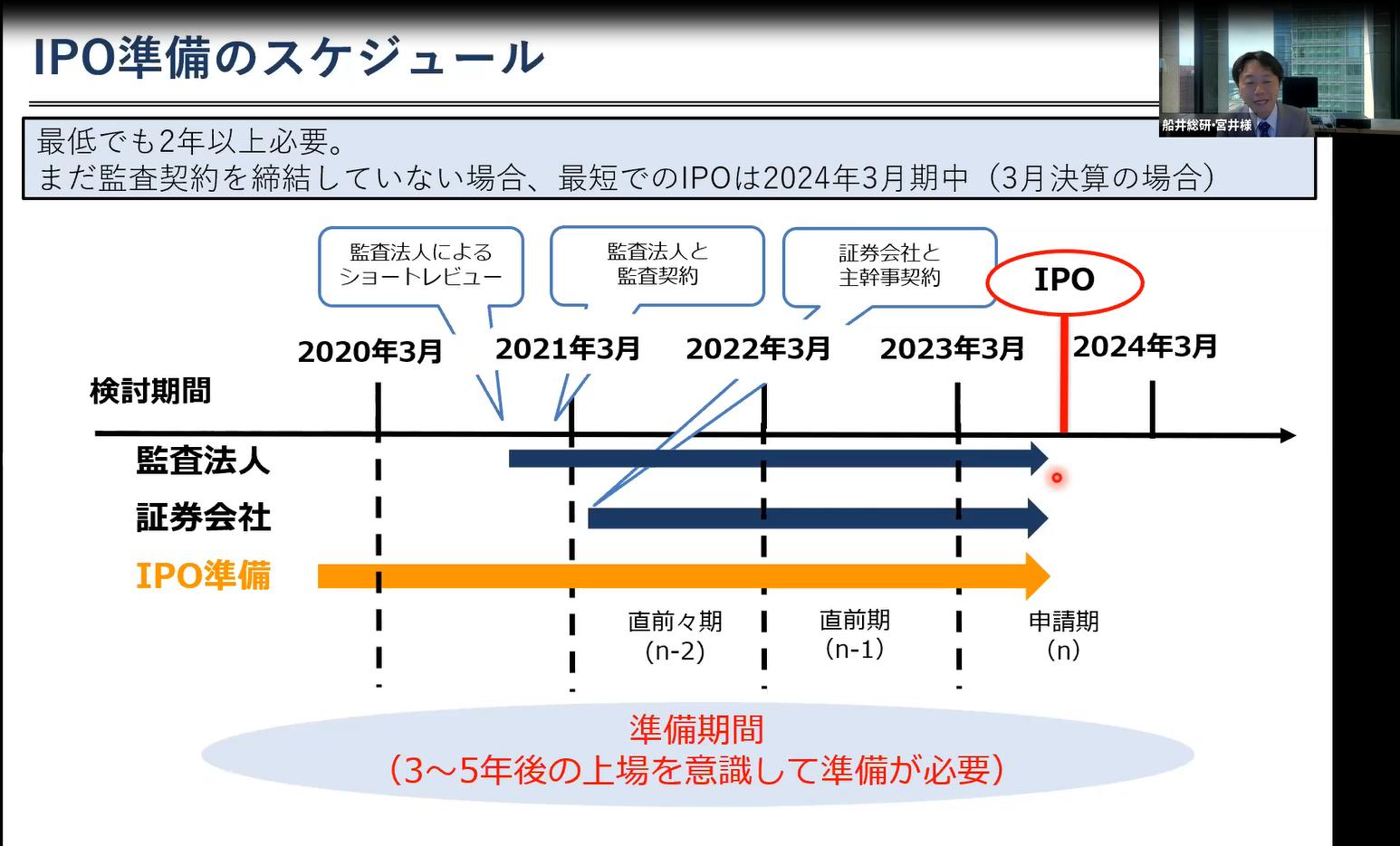 IPO準備のスケジュール
