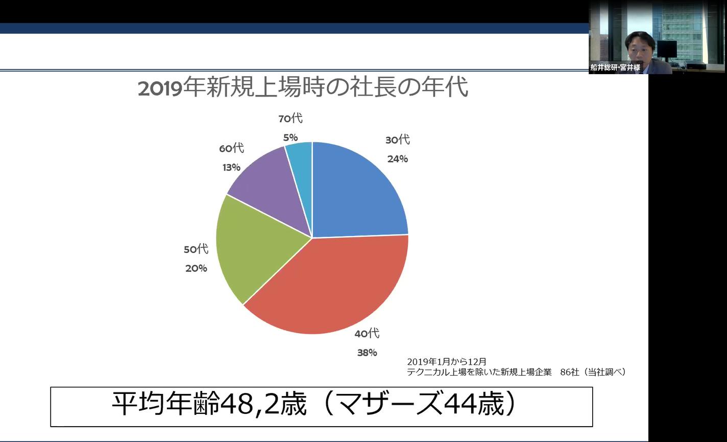 2019年新規上場時の社長の年代(船井総研調べ)
