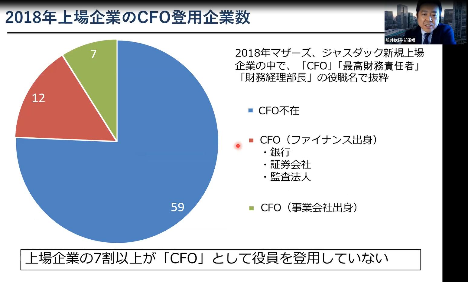 2018年上場企業のCFO登用企業数(船井総研調べ)