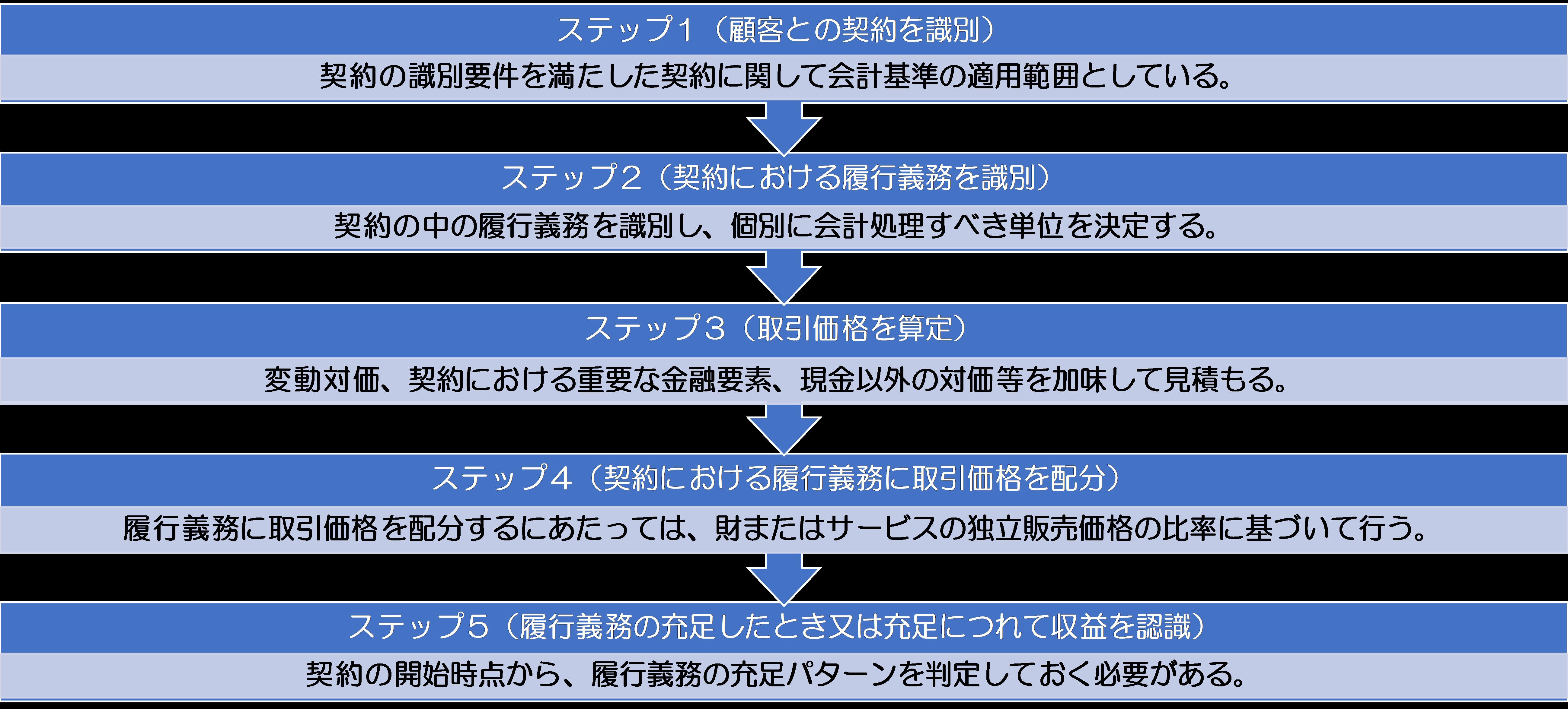 収益認識基準 5つのステップ