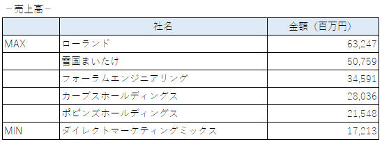 2020年に上場した企業の売上(東証一部)