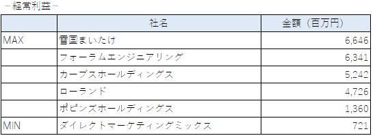 2020年に上場した企業の経常利益(東証一部)