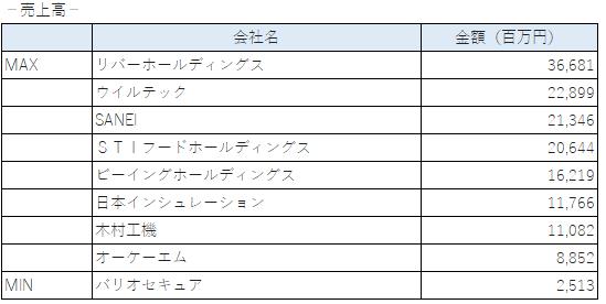 2020年に上場した企業の売上(東証二部)
