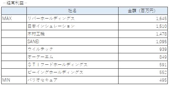 2020年に上場した企業の経常利益(東証二部)