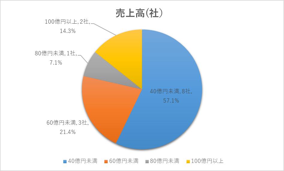 2020年に上場した企業の売上割合円グラフ(ジャスダック)