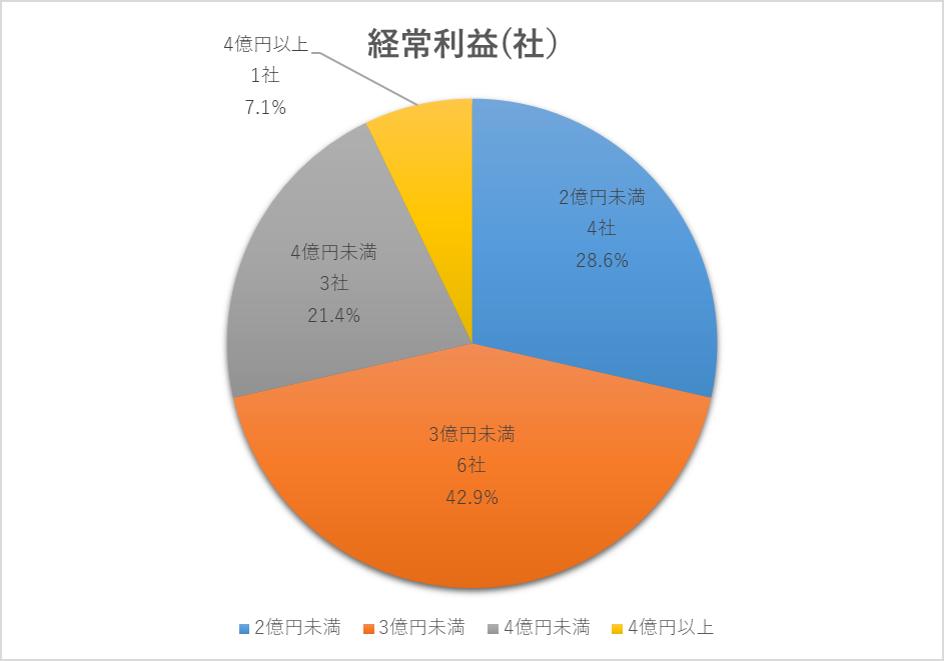 2020年に上場した企業の経常利益割合円グラフ(ジャスダック)