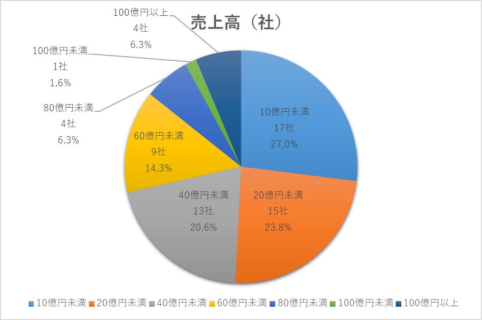 2020年に上場した企業の売上割合円グラフ(マザーズ)
