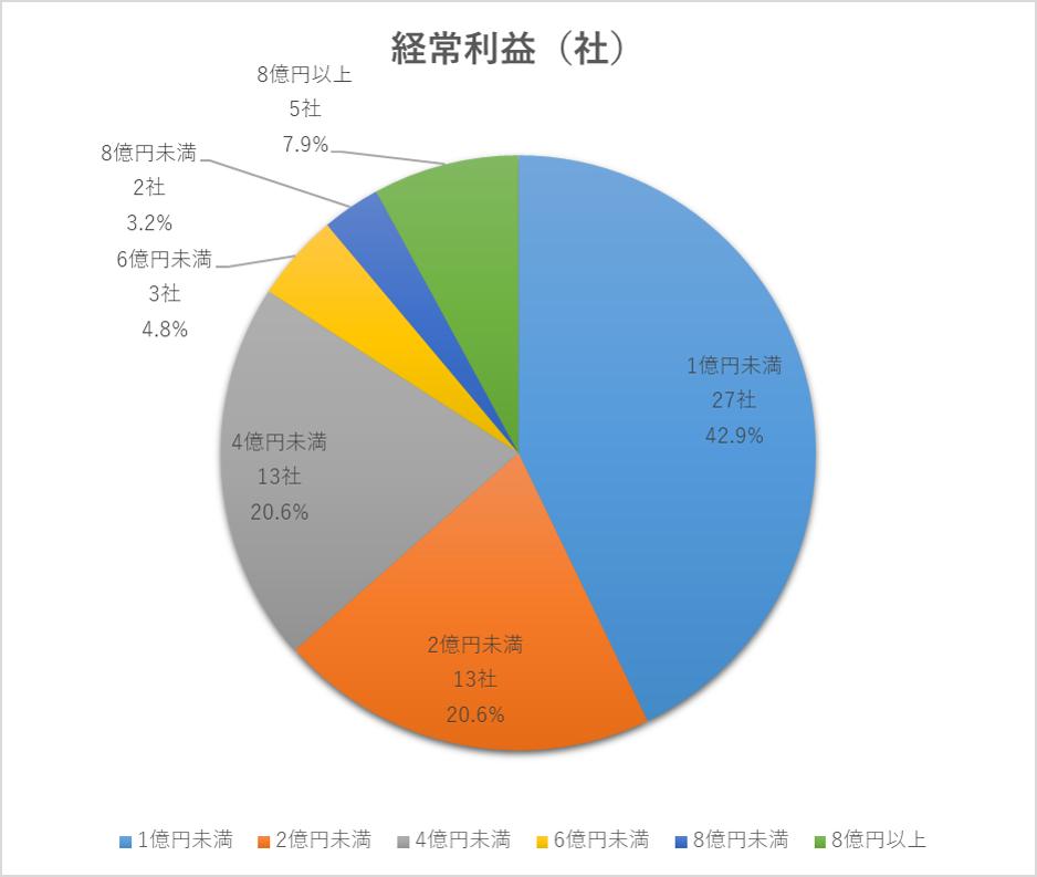 2020年に上場した企業の経常利益割合円グラフ(マザーズ)