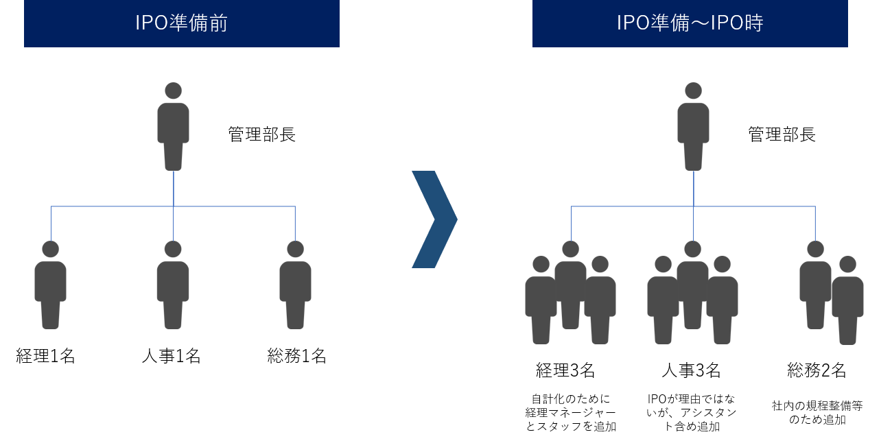 MS-JapanのIPO準備前からIPO時の管理体制