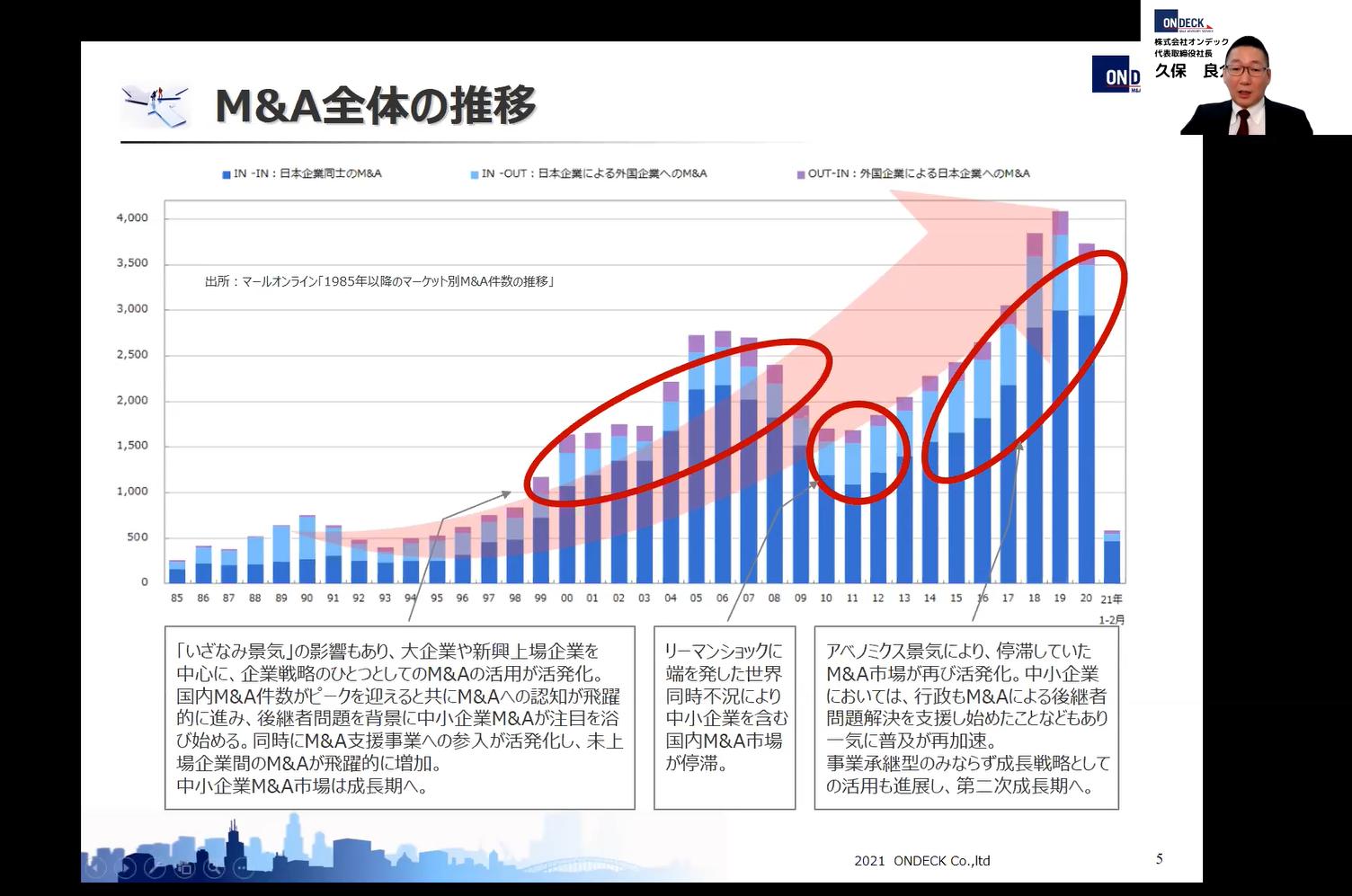 M&A全体の推移(2021/3/23開催セミナー資料より抜粋)