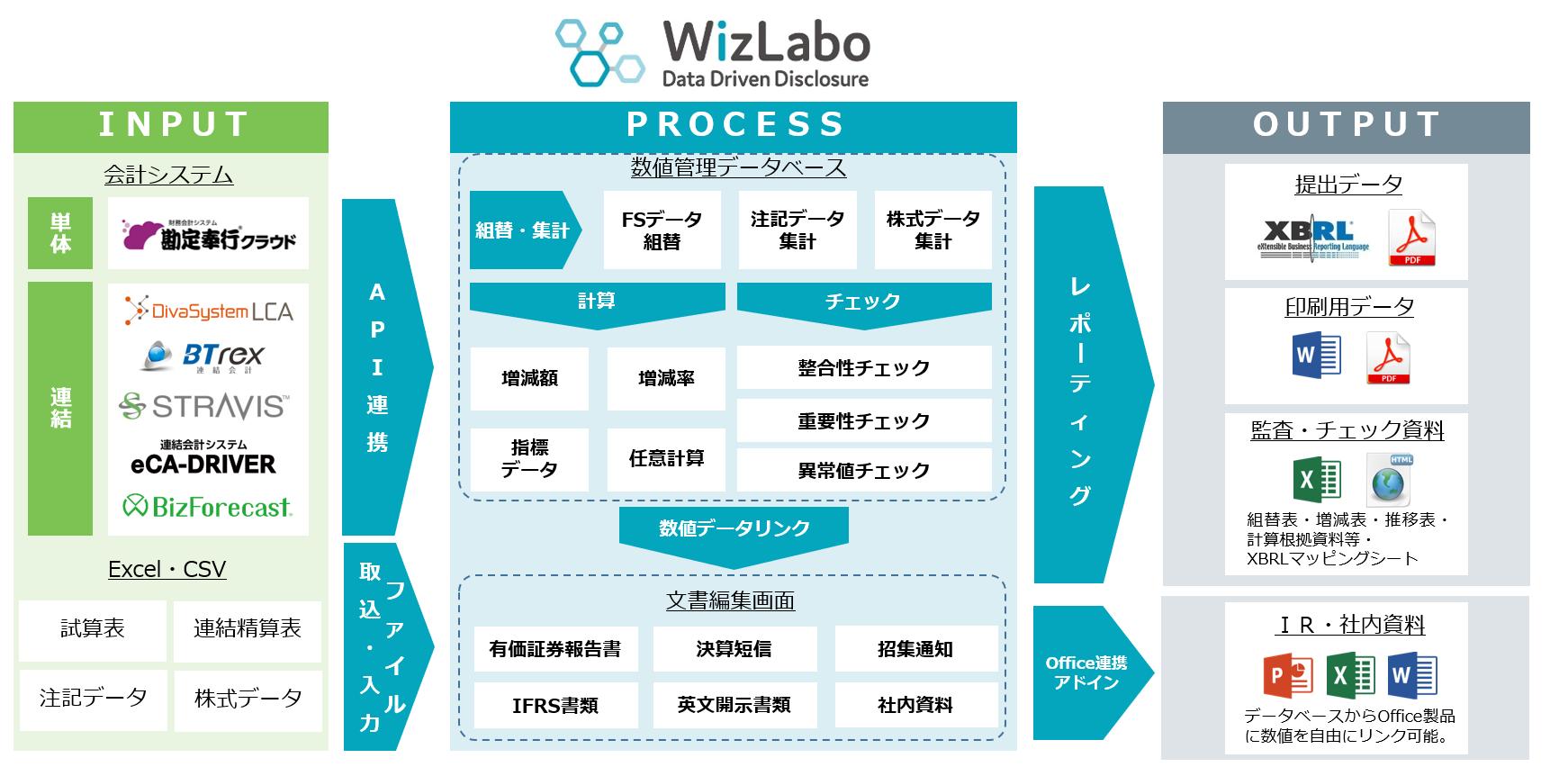 開示書類作成支援システム「WizLabo」を利用した開示の流れ(宝印刷作成)