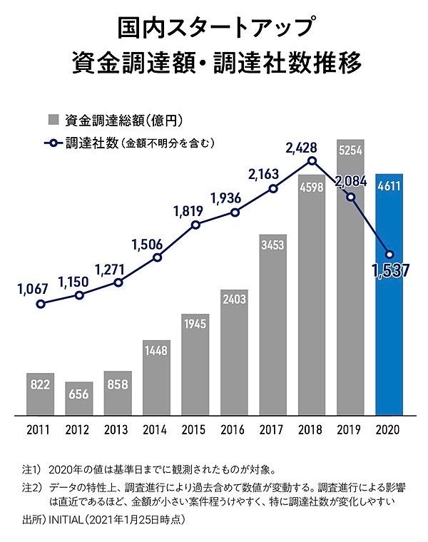国内スタートアップ 資金調達額・調達社数推移