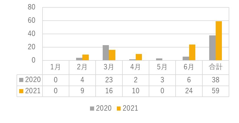2020年上半期と2021年上半期の東京証券取引所での新規上場企業データ