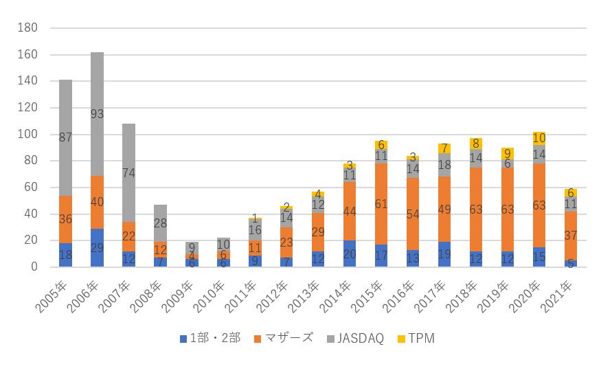 2005年以降の東京証券取引所の上場企業数推移