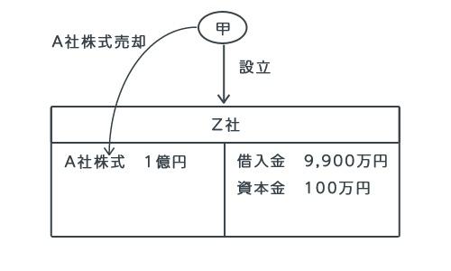 資産管理会社設立&株式売却のスキーム図