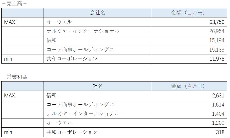 2018年に上場した企業の業績(東証二部)