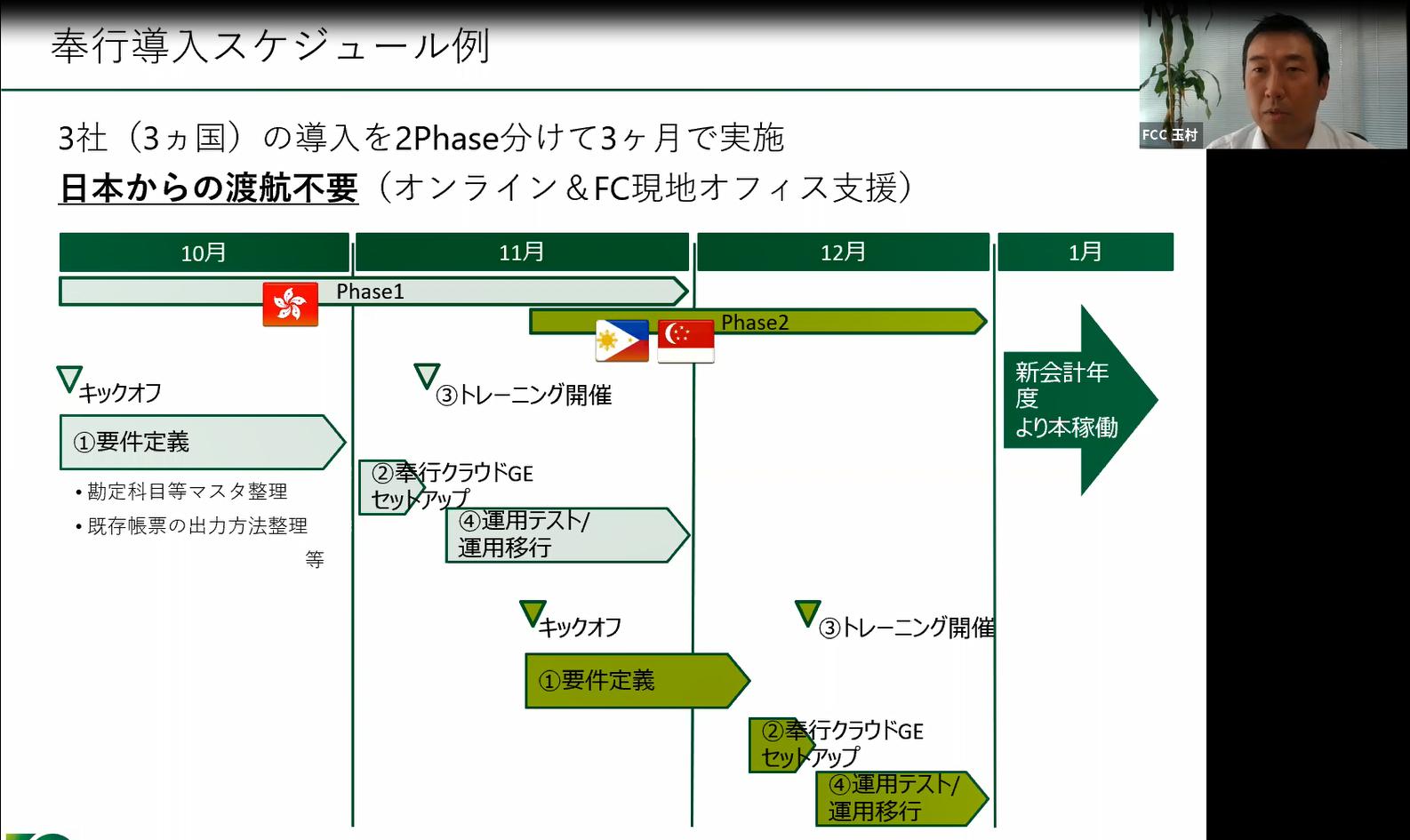 導入スケジュール例、3か国の導入を3か月で実施。渡航も不要。