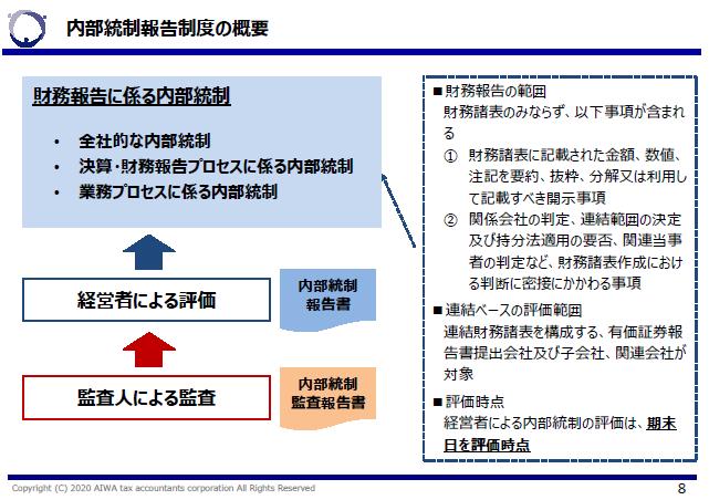内部統制報告制度の概要