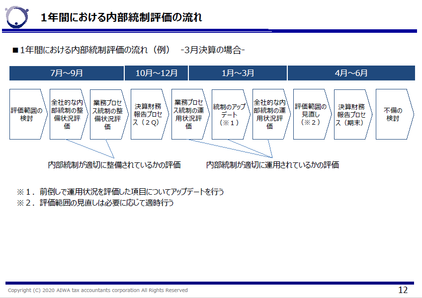 1年間における内部統制評価の流れ