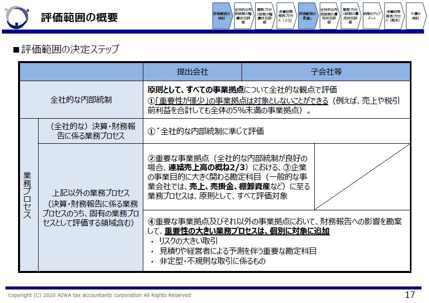 内部統制の評価範囲を決定するステップ