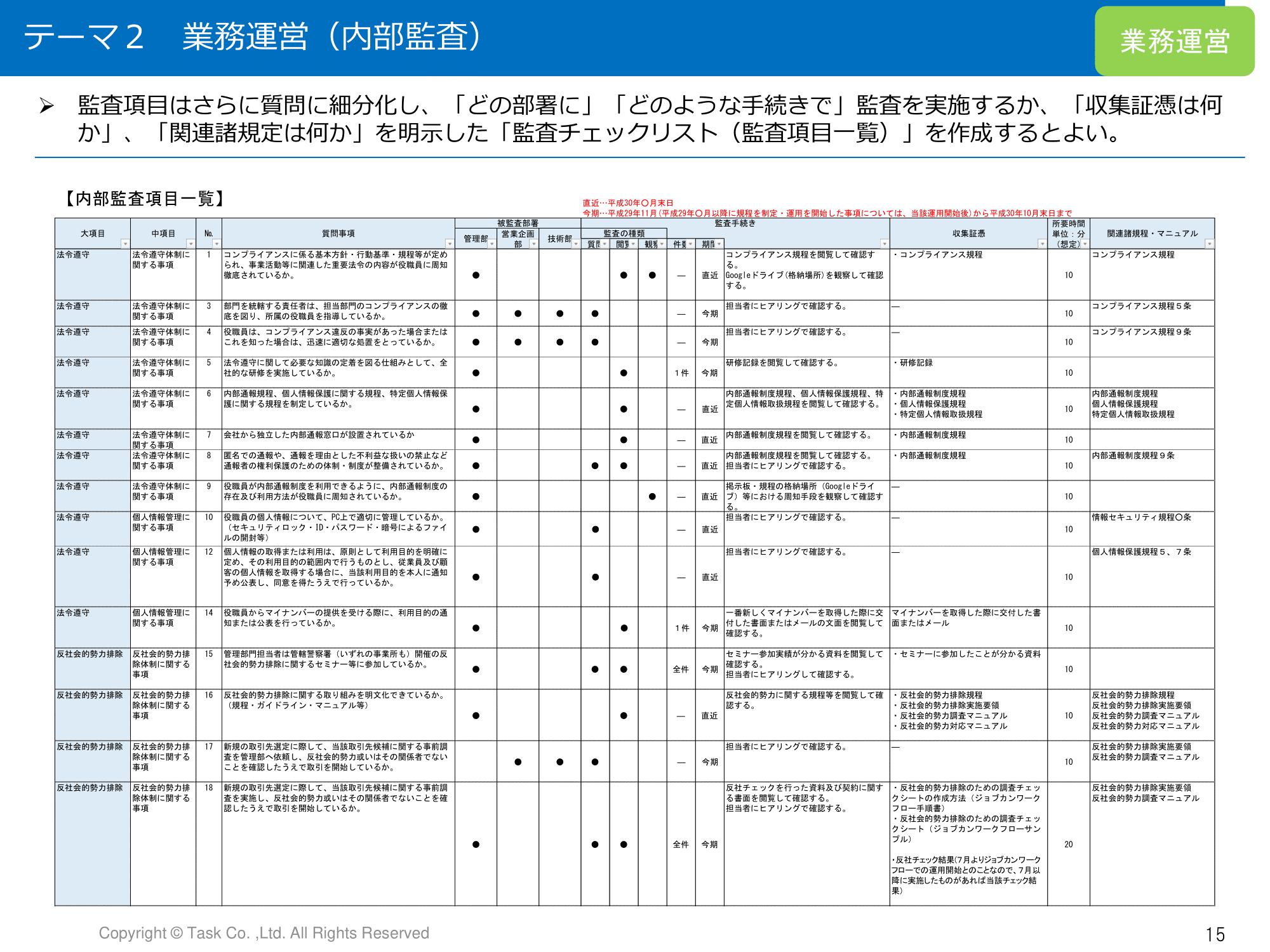 監査チェックリストの例、200以上の項目で監査