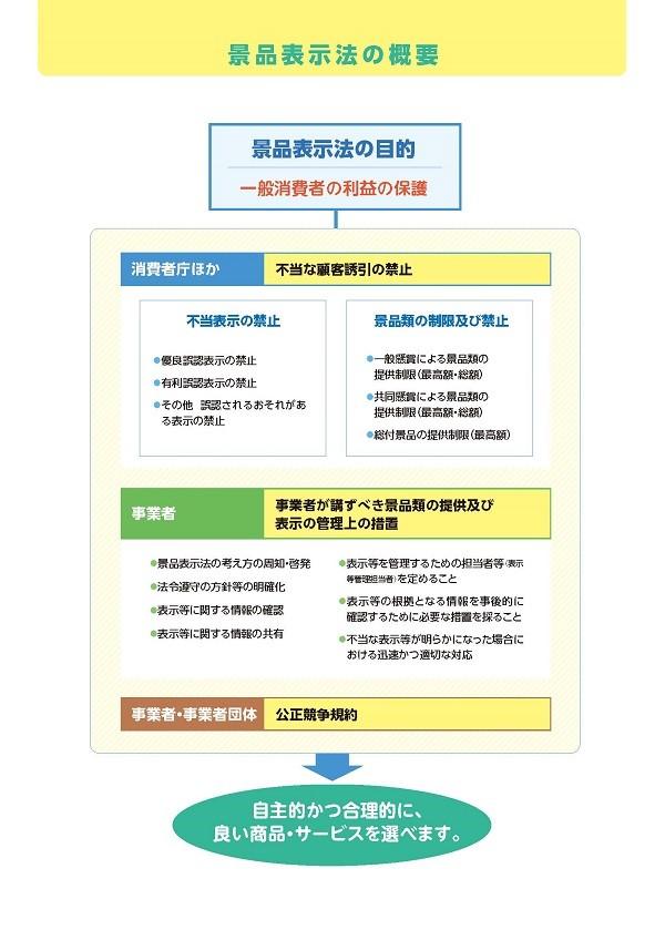 景品表示法の概要