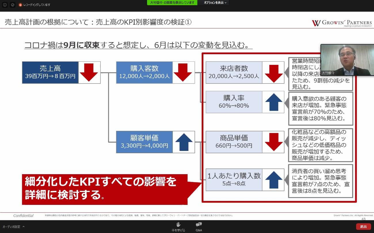 ドラッグストアKPI設定の例
