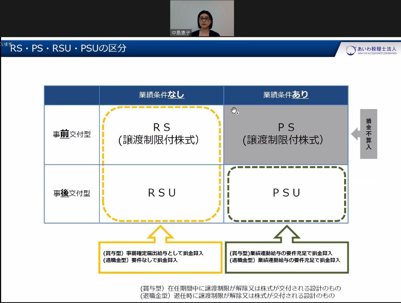 譲渡制限付株式報酬制度(RS)等の区分