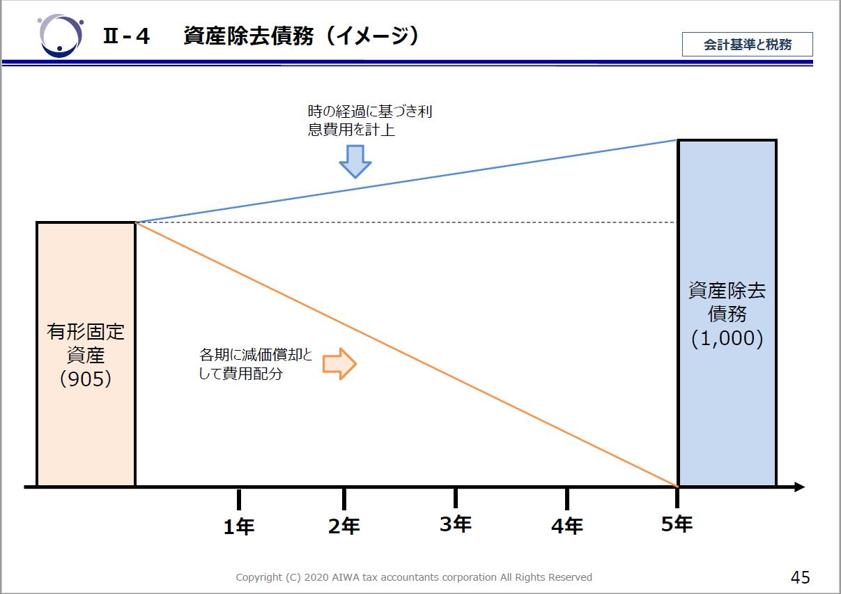 資産除去債務のイメージ、時の経過に基づく利息費用を加味する