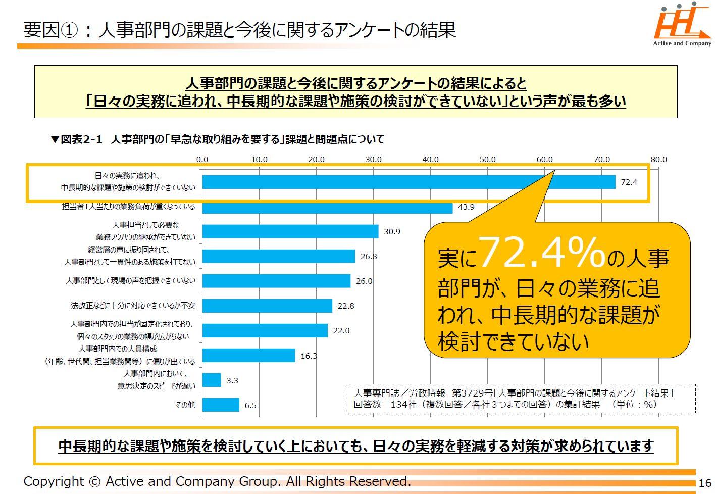 人事総務部門は実に72.4%が日々の業務に追われている