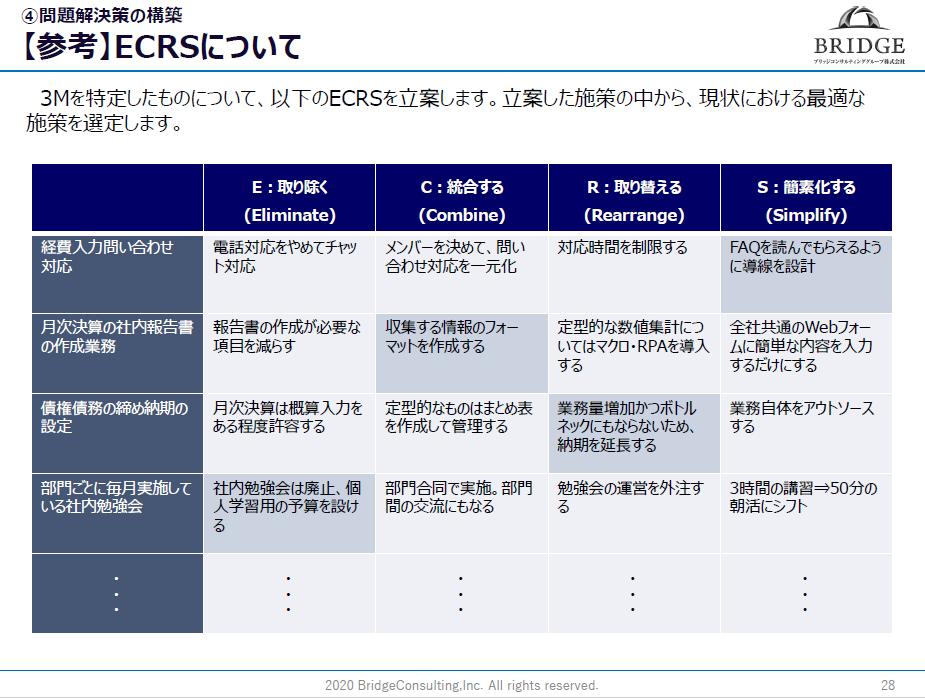 ECRS(業務効率化フレームワーク)